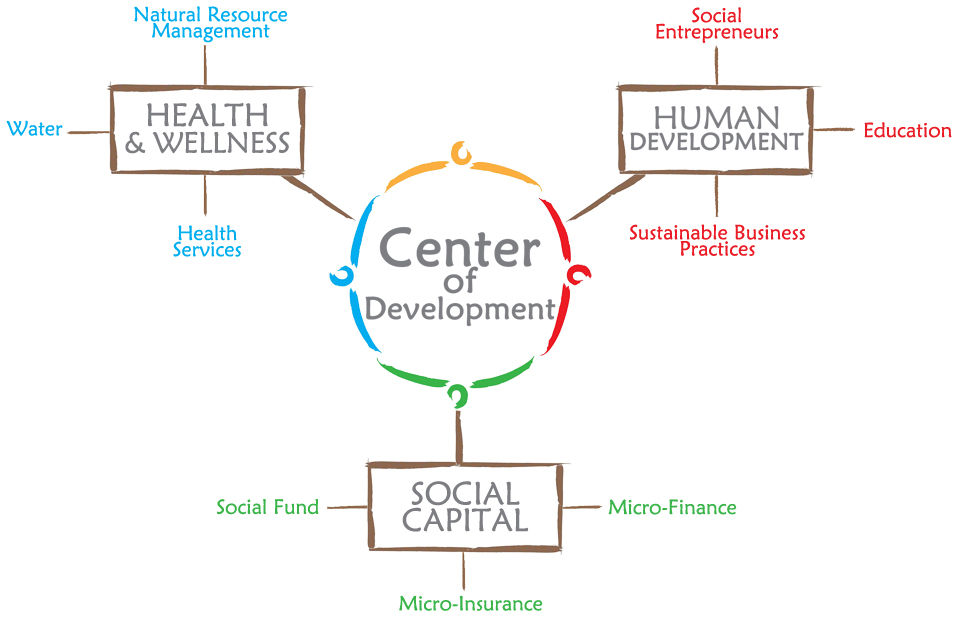 Our Model: The Center of Development